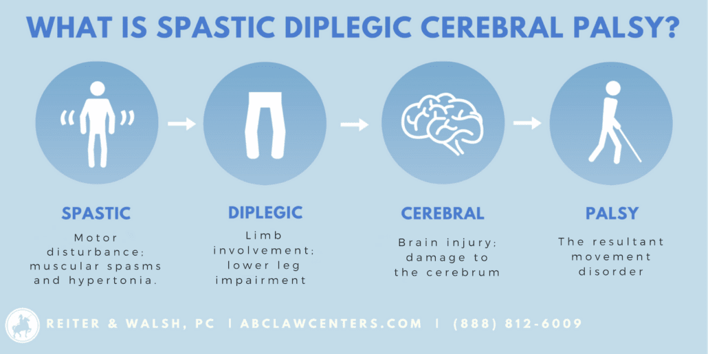 What is Spastic Diplegia? | Cerebral Palsy Infographic | Reiter & Walsh, PC